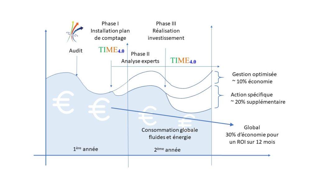 TIME 4.0 permet d'économiser jusqu'à 30% sur ses consommations d'énergie